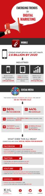 Emerging Trends in Digital Marketing